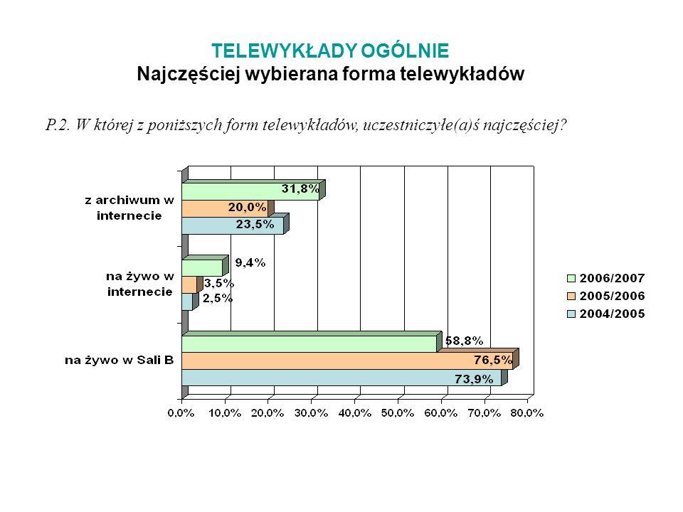 TELEWYKŁADY OGÓLNIE Najczęściej wybierana forma telewykładów P.2.