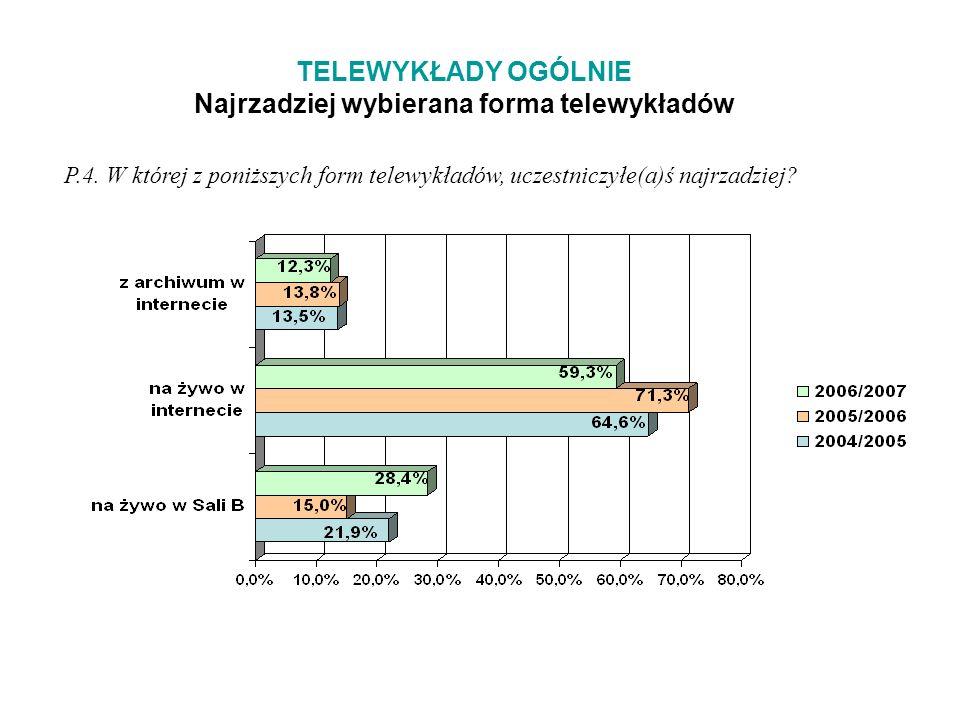 TELEWYKŁADY OGÓLNIE Najrzadziej wybierana forma telewykładów P.4.