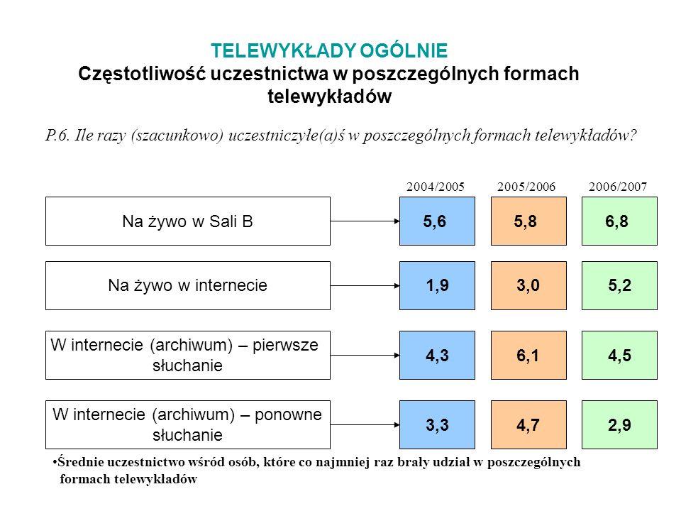 TELEWYKŁADY OGÓLNIE Częstotliwość uczestnictwa w poszczególnych formach telewykładów P.6.