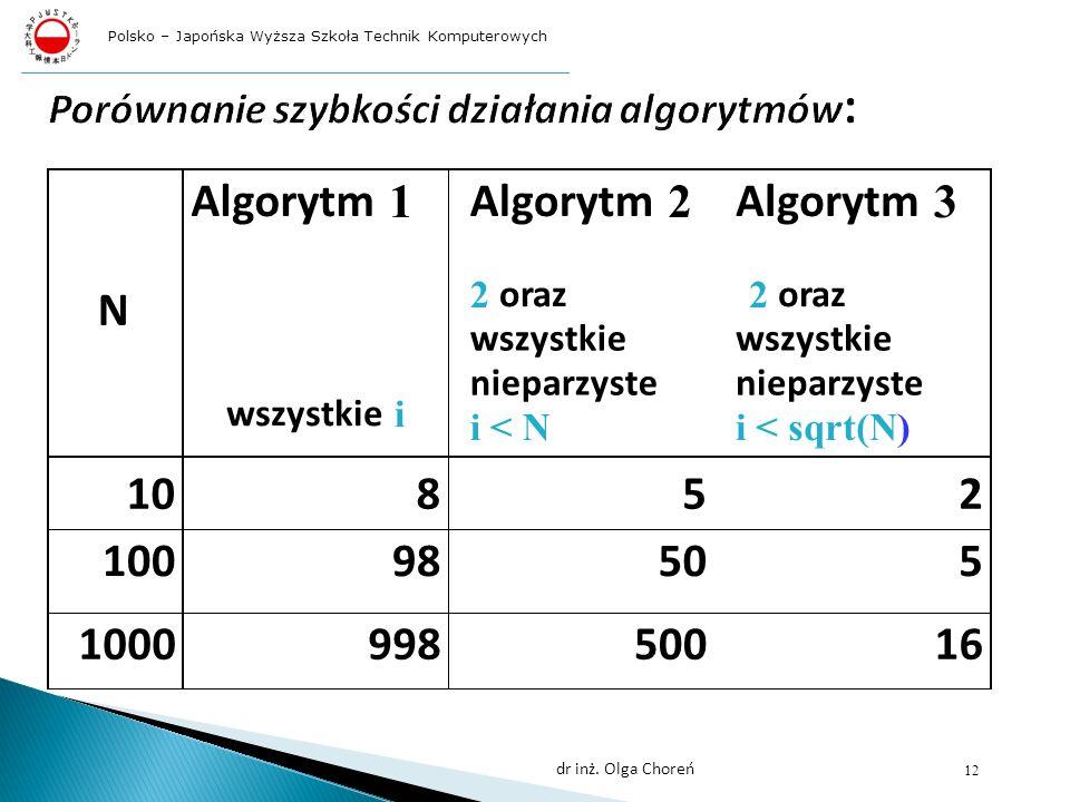 N Algorytm 1 wszystkie i Algorytm 2 2 oraz wszystkie nieparzyste i < N Algorytm 3 2 oraz wszystkie nieparzyste i <sqrt(N) 10852 10098505 100099850016 12 dr inż.