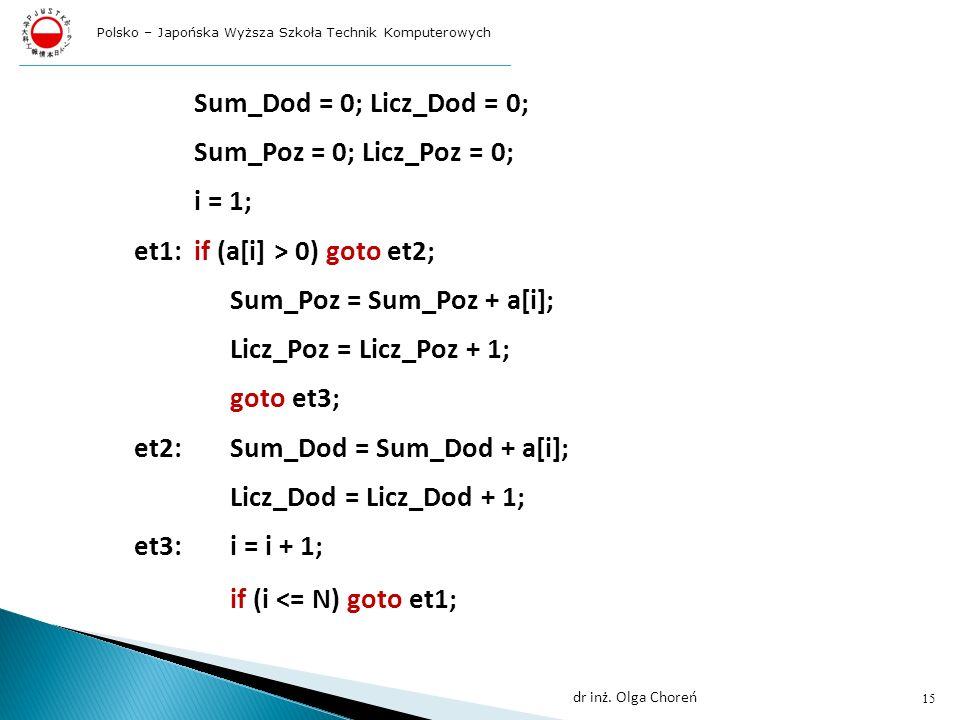 Sum_Dod = 0; Licz_Dod = 0; Sum_Poz = 0; Licz_Poz = 0; i = 1; et1:if (a[i] > 0) goto et2; Sum_Poz = Sum_Poz + a[i]; Licz_Poz = Licz_Poz + 1; goto et3; et2:Sum_Dod = Sum_Dod + a[i]; Licz_Dod = Licz_Dod + 1; et3:i = i + 1; if (i <= N) goto et1; 15 dr inż.