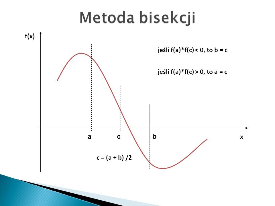 f(x) abc x c = (a + b) /2 jeśli f(a)*f(c) < 0, to b = c jeśli f(a)*f(c) > 0, to a = c Metoda bisekcji
