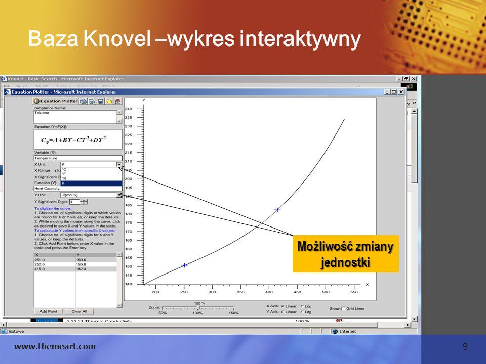 9 www.themeart.com Baza Knovel –wykres interaktywny Możliwość zmiany jednostki