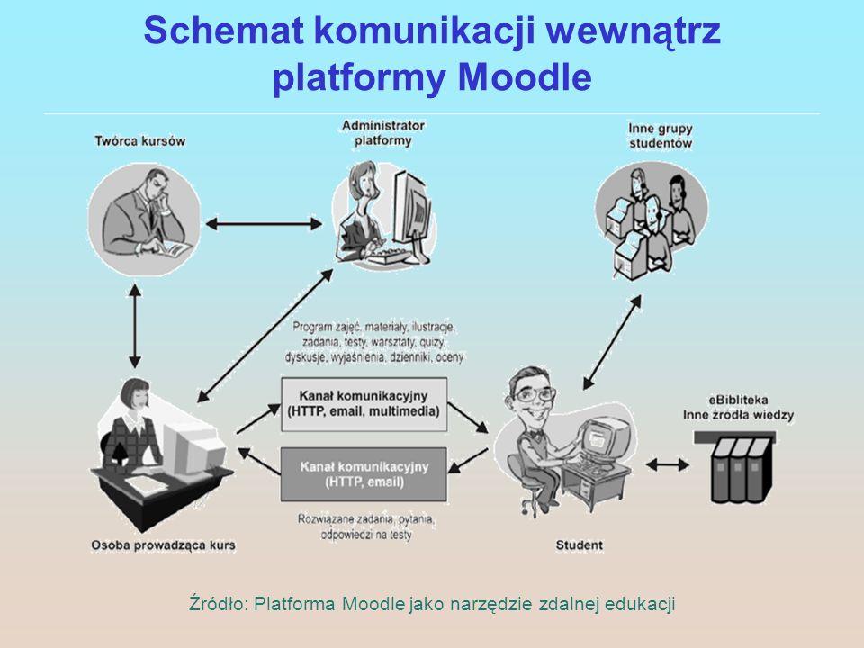 Schemat komunikacji wewnątrz platformy Moodle Źródło: Platforma Moodle jako narzędzie zdalnej edukacji