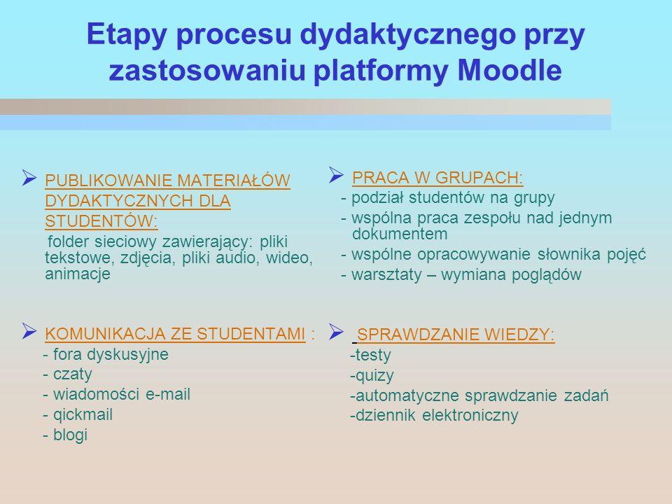 Etapy procesu dydaktycznego przy zastosowaniu platformy Moodle PUBLIKOWANIE MATERIAŁÓW DYDAKTYCZNYCH DLA STUDENTÓW: folder sieciowy zawierający: pliki