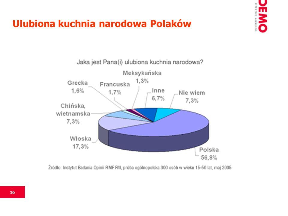 16 Ulubiona kuchnia narodowa Polaków