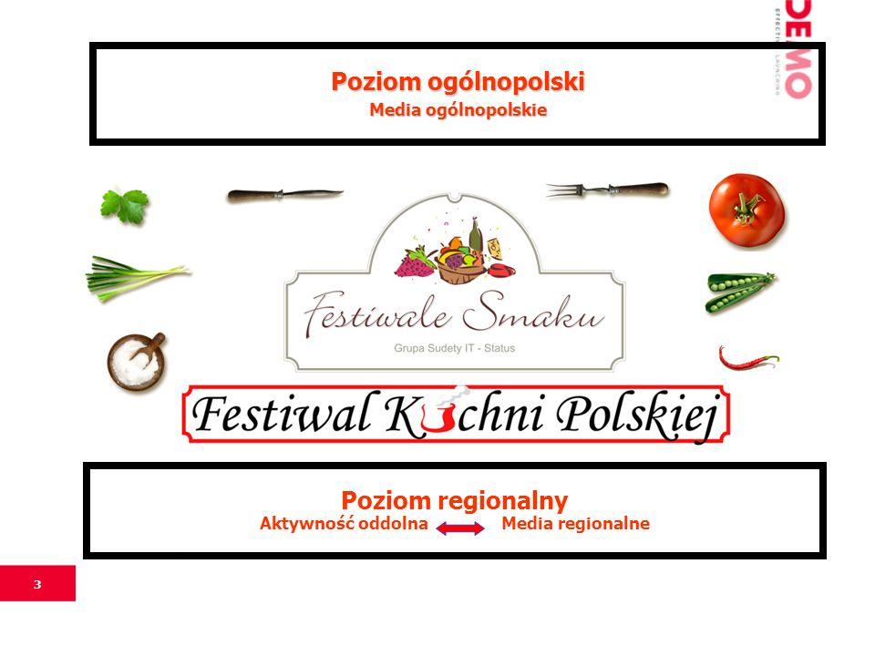 3 Poziom ogólnopolski Media ogólnopolskie Poziom regionalny Aktywność oddolna Media regionalne