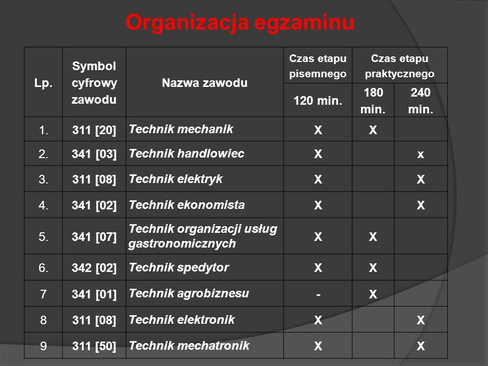 Lp. Symbol cyfrowy zawodu Nazwa zawodu Czas etapu pisemnego Czas etapu praktycznego 120 min. 180 min. 240 min. 1.311 [20] Technik mechanik XX 2.341 [0