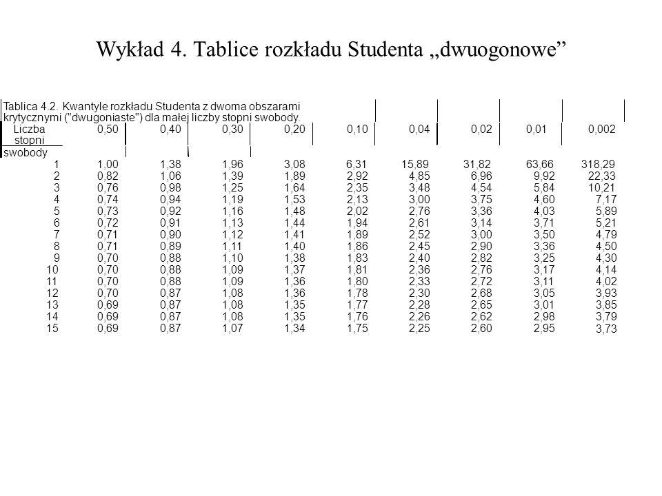 Wykład 4. Tablice rozkładu Studenta dwuogonowe