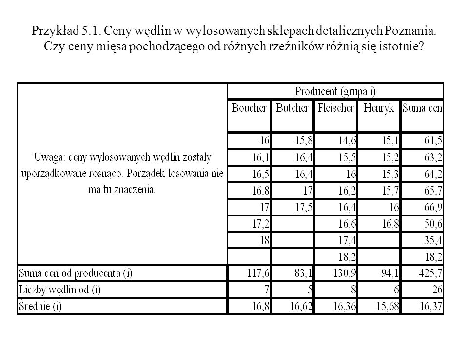 Przykład 5.1. Ceny wędlin w wylosowanych sklepach detalicznych Poznania. Czy ceny mięsa pochodzącego od różnych rzeźników różnią się istotnie?