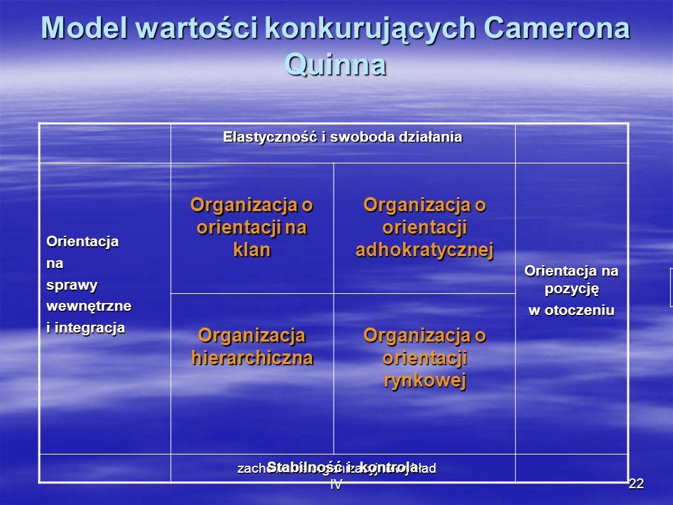 zachowania organizacyjne wykład IV22 Model wartości konkurujących Camerona Quinna Elastyczność i swoboda działania Orientacjanasprawywewnętrzne i inte