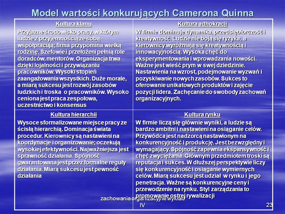 zachowania organizacyjne wykład IV23 Model wartości konkurujących Camerona Quinna Kultura klanu Przyjazne środowisko pracy, w którym ludzie z przyjemn
