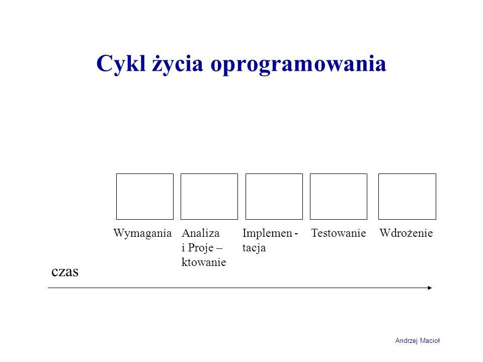 Andrzej Macioł Cykl życia oprogramowania czas WymaganiaAnaliza i Proje – ktowanie Implemen - tacja TestowanieWdrożenie