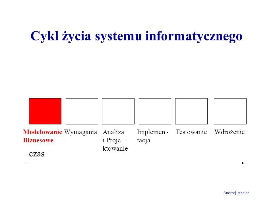 Andrzej Macioł Cykl życia systemu informatycznego czas WymaganiaAnaliza i Proje – ktowanie Implemen - tacja TestowanieWdrożenieModelowanie Biznesowe