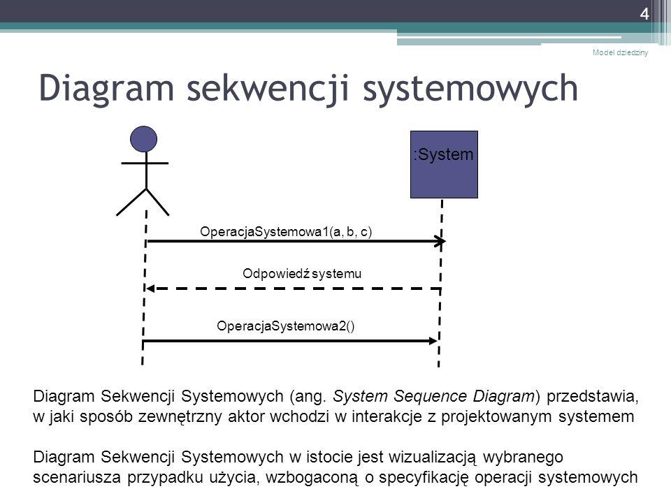 Identyfikacja operacji systemowych Technika tworzenia diagramów sekwencji systemowych polega na analizie kolejnych kroków scenariusza i próbie wydobycia z tego opisu (oraz na podstawie modelu dziedziny) tego, co należy przesłać do systemu, aby osiągnąć rezultat opisany w przypadku użycia System traktuje się jako czarną skrzynkę – nie interesuje nas, w jaki sposób dana operacja jest realizowana w systemie, interesuje nas tylko to, jaki komunikat wysyłamy do systemu i co otrzymujemy w odpowiedzi Z reguły nie ma potrzeby tworzenia diagramów sekwencji systemowych dla wszystkich możliwych scenariuszy.
