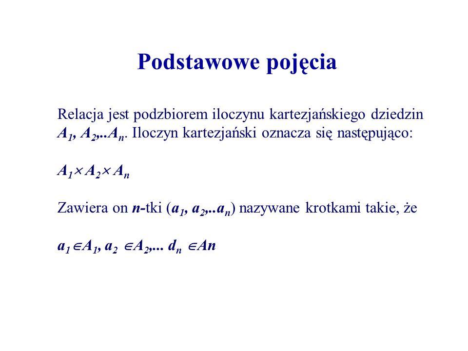 Podstawowe pojęcia Relacja jest podzbiorem iloczynu kartezjańskiego dziedzin A 1, A 2,..A n. Iloczyn kartezjański oznacza się następująco: A 1 A 2 A n