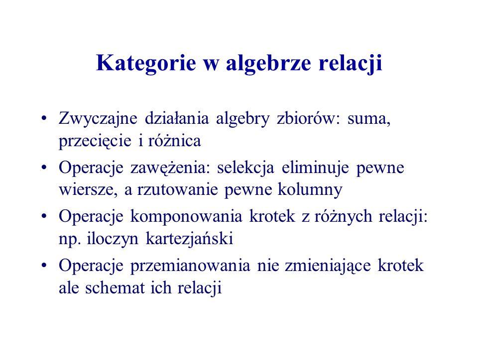 Kategorie w algebrze relacji Zwyczajne działania algebry zbiorów: suma, przecięcie i różnica Operacje zawężenia: selekcja eliminuje pewne wiersze, a r