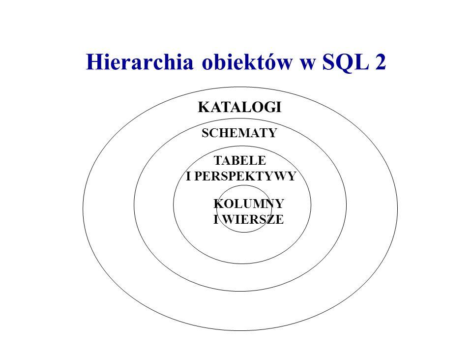 Hierarchia obiektów w SQL 2 KATALOGI SCHEMATY TABELE I PERSPEKTYWY KOLUMNY I WIERSZE