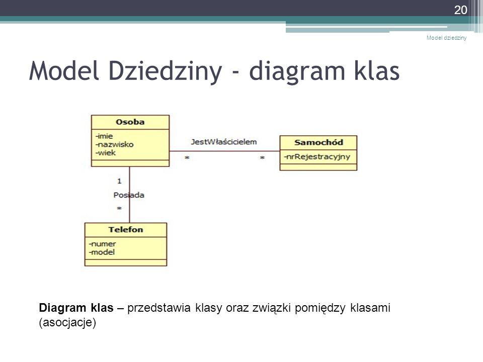 Model Dziedziny - diagram klas Model dziedziny 20 Diagram klas – przedstawia klasy oraz związki pomiędzy klasami (asocjacje)
