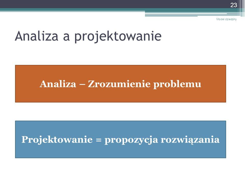 Analiza a projektowanie Model dziedziny 23 Analiza – Zrozumienie problemu Projektowanie = propozycja rozwiązania