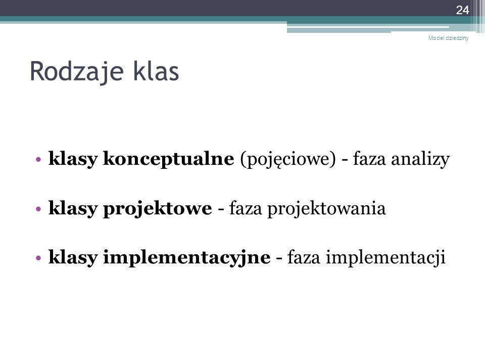 Rodzaje klas klasy konceptualne (pojęciowe) - faza analizy klasy projektowe - faza projektowania klasy implementacyjne - faza implementacji Model dzie