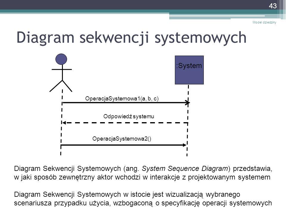 Diagram sekwencji systemowych Model dziedziny 43 :System OperacjaSystemowa1(a, b, c) Odpowiedź systemu OperacjaSystemowa2() Diagram Sekwencji Systemow