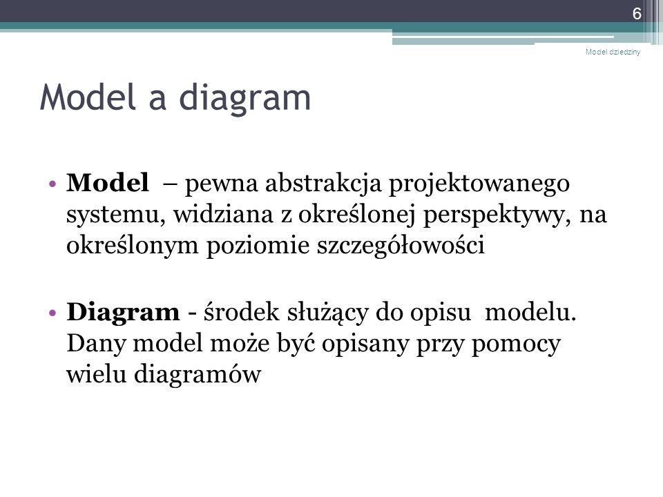 Cechy asocjacji - role Nazwy ról umieszcza się przy każdej z klas Jako nazw ról używa się rzeczowników lub fraz rzeczownikowych Model dziedziny 17 Rola - powinność jaką pełni obiekt jednej klasy wobec obiektu innej klasy