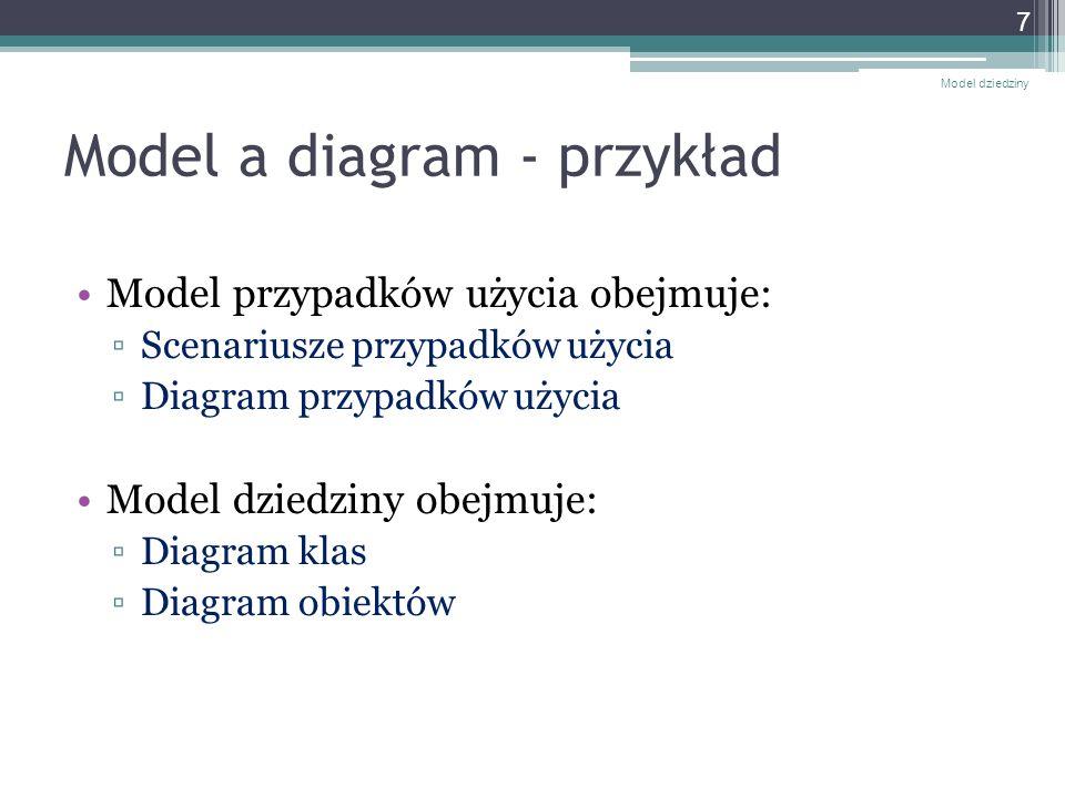Model a diagram - przykład Model przypadków użycia obejmuje: Scenariusze przypadków użycia Diagram przypadków użycia Model dziedziny obejmuje: Diagram