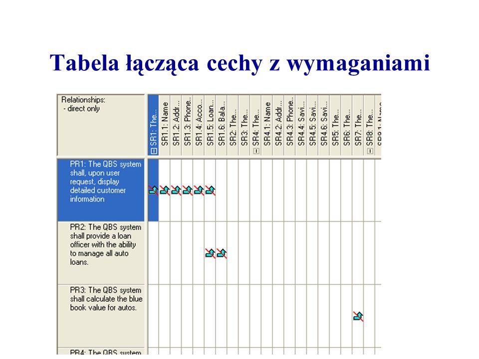 Tabela łącząca cechy z wymaganiami