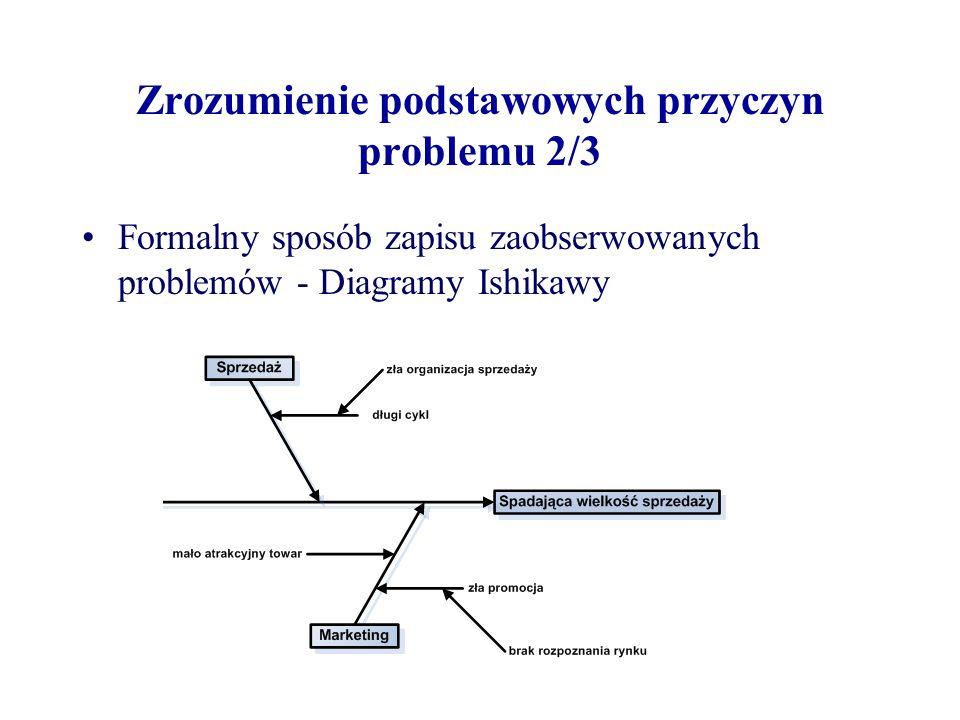 Zrozumienie podstawowych przyczyn problemu 2/3 Formalny sposób zapisu zaobserwowanych problemów - Diagramy Ishikawy