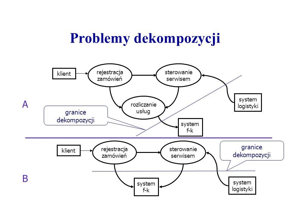 Problemy dekompozycji rejestracja zamówień sterowanie serwisem klient rozliczanie usług system logistyki system f-k rejestracja zamówień sterowanie serwisem klient system logistyki system f-k A B granice dekompozycji granice dekompozycji