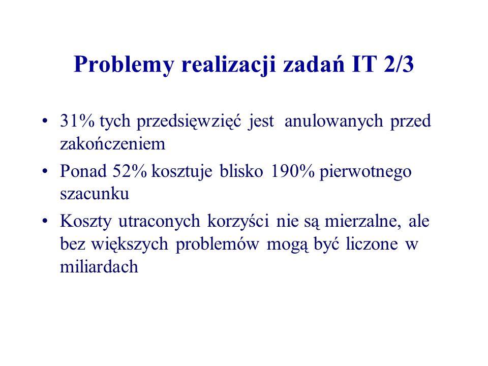 Problemy realizacji zadań IT 2/3 31% tych przedsięwzięć jest anulowanych przed zakończeniem Ponad 52% kosztuje blisko 190% pierwotnego szacunku Koszty