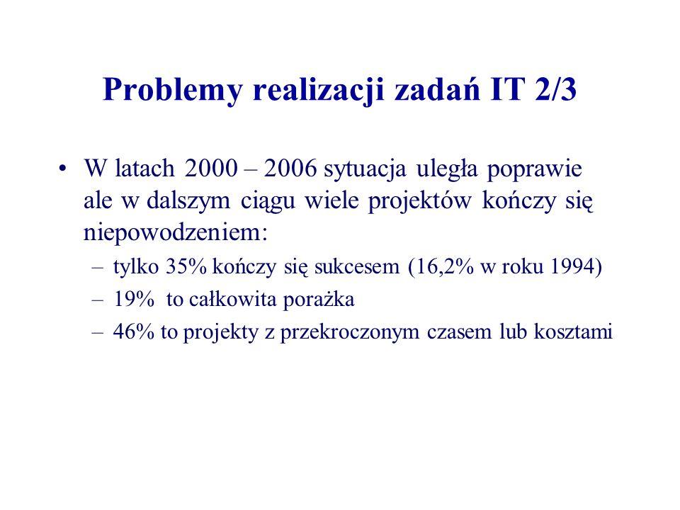 Problemy realizacji zadań IT 2/3 W latach 2000 – 2006 sytuacja uległa poprawie ale w dalszym ciągu wiele projektów kończy się niepowodzeniem: –tylko 35% kończy się sukcesem (16,2% w roku 1994) –19% to całkowita porażka –46% to projekty z przekroczonym czasem lub kosztami