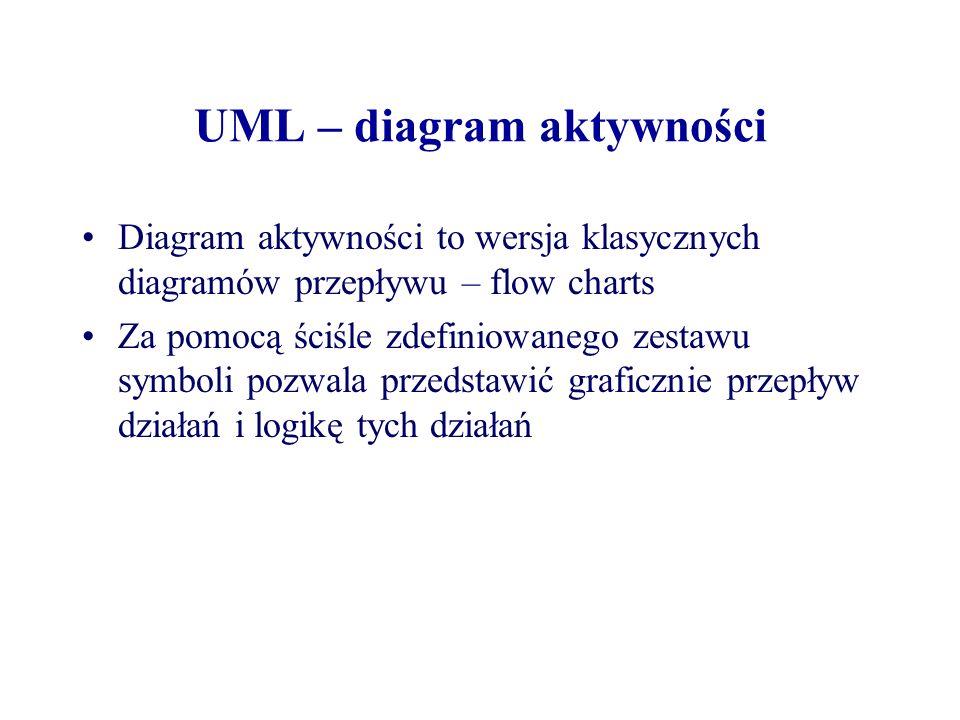 UML – diagram aktywności Diagram aktywności to wersja klasycznych diagramów przepływu – flow charts Za pomocą ściśle zdefiniowanego zestawu symboli po