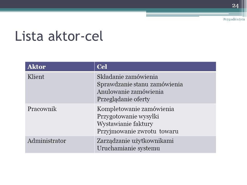 Lista aktor-cel Przypadki użycia 24 AktorCel KlientSkładanie zamówienia Sprawdzanie stanu zamówienia Anulowanie zamówienia Przeglądanie oferty Pracown