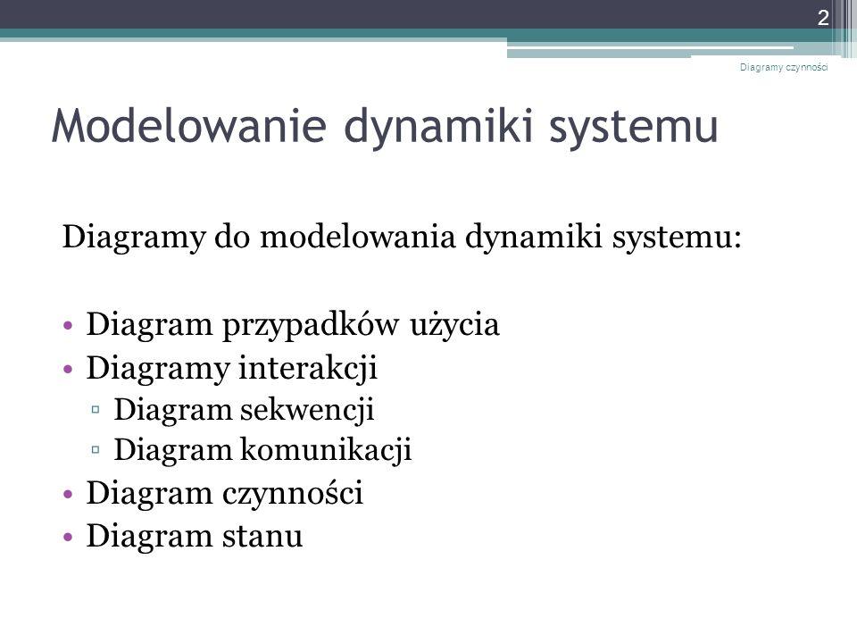 Modelowanie dynamiki systemu Diagramy do modelowania dynamiki systemu: Diagram przypadków użycia Diagramy interakcji Diagram sekwencji Diagram komunik
