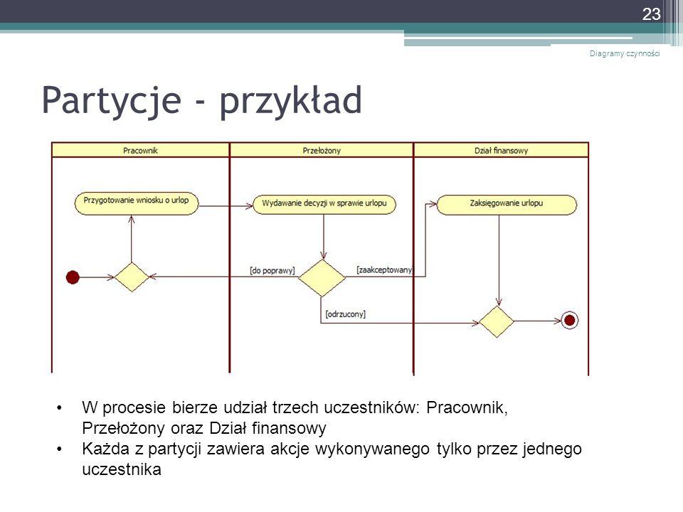 Partycje - przykład Diagramy czynności 23 W procesie bierze udział trzech uczestników: Pracownik, Przełożony oraz Dział finansowy Każda z partycji zaw