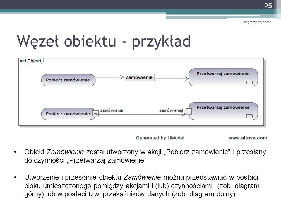 Węzeł obiektu - przykład Diagramy czynności 25 Obiekt Zamówienie został utworzony w akcji Pobierz zamówienie i przesłany do czynności Przetwarzaj zamó