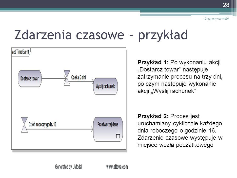 Zdarzenia czasowe - przykład Diagramy czynności 28 Przykład 1: Po wykonaniu akcji Dostarcz towar następuje zatrzymanie procesu na trzy dni, po czym na
