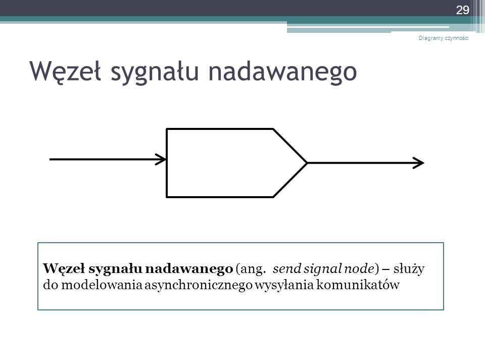 Węzeł sygnału nadawanego Diagramy czynności 29 Węzeł sygnału nadawanego (ang. send signal node) – służy do modelowania asynchronicznego wysyłania komu
