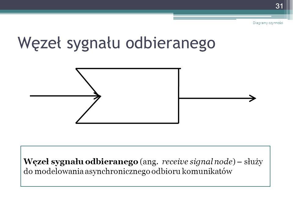 Węzeł sygnału odbieranego Diagramy czynności 31 Węzeł sygnału odbieranego (ang. receive signal node) – służy do modelowania asynchronicznego odbioru k