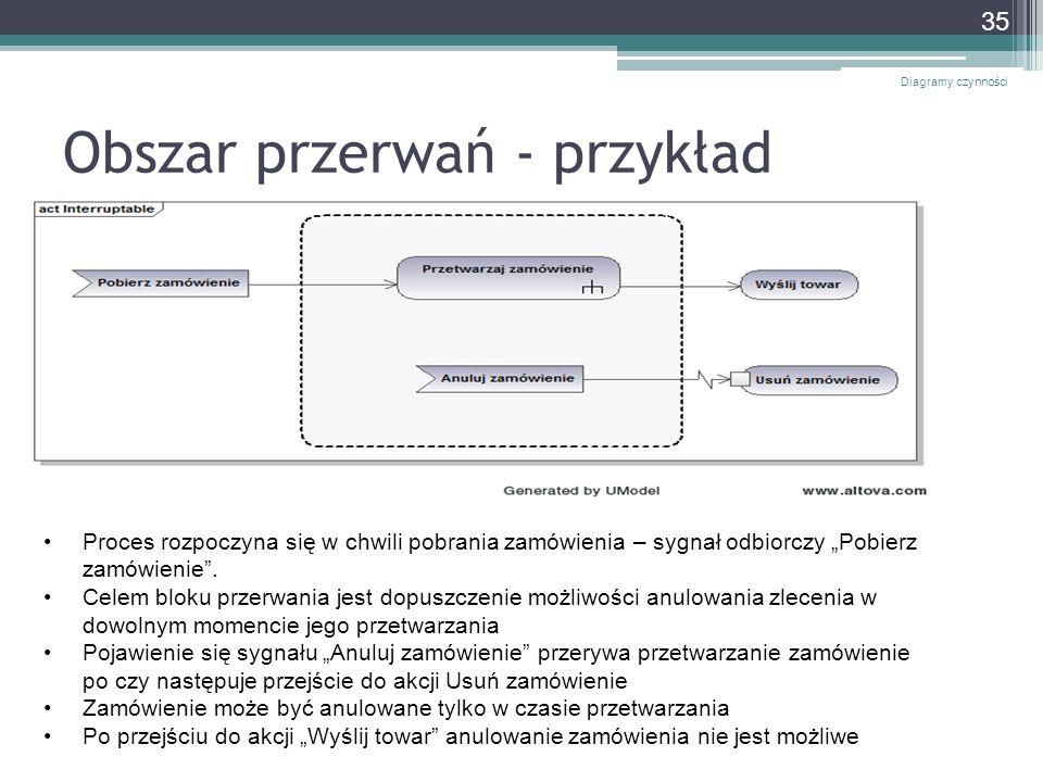 Obszar przerwań - przykład Diagramy czynności 35 Proces rozpoczyna się w chwili pobrania zamówienia – sygnał odbiorczy Pobierz zamówienie. Celem bloku