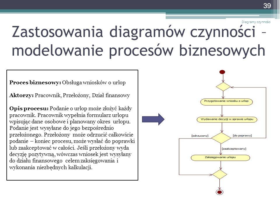 Zastosowania diagramów czynności – modelowanie procesów biznesowych Diagramy czynności 39 Proces biznesowy: Obsługa wniosków o urlop Aktorzy: Pracowni