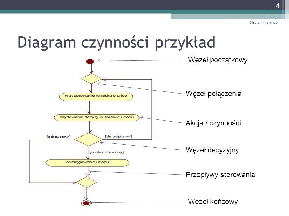 Diagram czynności przykład Diagramy czynności 4 Węzeł początkowy Węzeł końcowy Akcje / czynności Węzeł decyzyjny Węzeł połączenia Przepływy sterowania