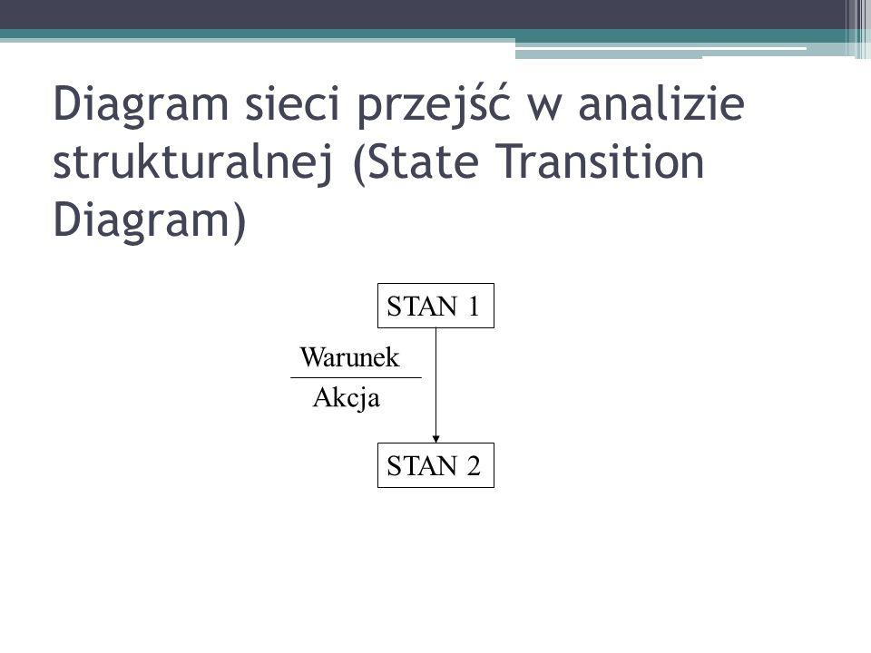 Diagram sieci przejść w analizie strukturalnej (State Transition Diagram) STAN 1 STAN 2 Warunek Akcja
