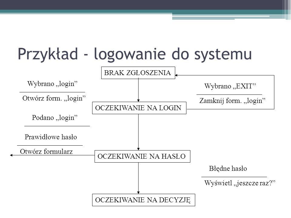 Przykład - logowanie do systemu BRAK ZGŁOSZENIA Wybrano login Otwórz form. login OCZEKIWANIE NA LOGIN Wybrano EXIT Zamknij form. login OCZEKIWANIE NA