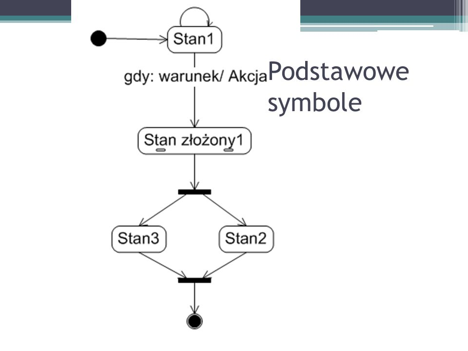 Podstawowe symbole