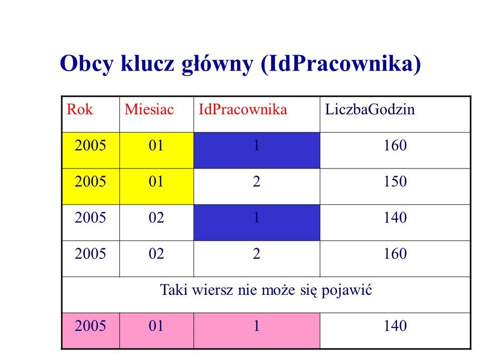 Obcy klucz główny (IdPracownika) RokMiesiacIdPracownikaLiczbaGodzin 2005011160 2005012150 2005021140 2005022160 Taki wiersz nie może się pojawić 20050