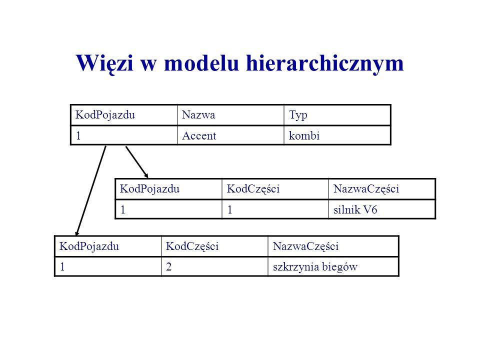 Więzi w modelu hierarchicznym KodPojazduNazwaTyp 1Accentkombi KodPojazduKodCzęściNazwaCzęści 11silnik V6 KodPojazduKodCzęściNazwaCzęści 12szkrzynia bi