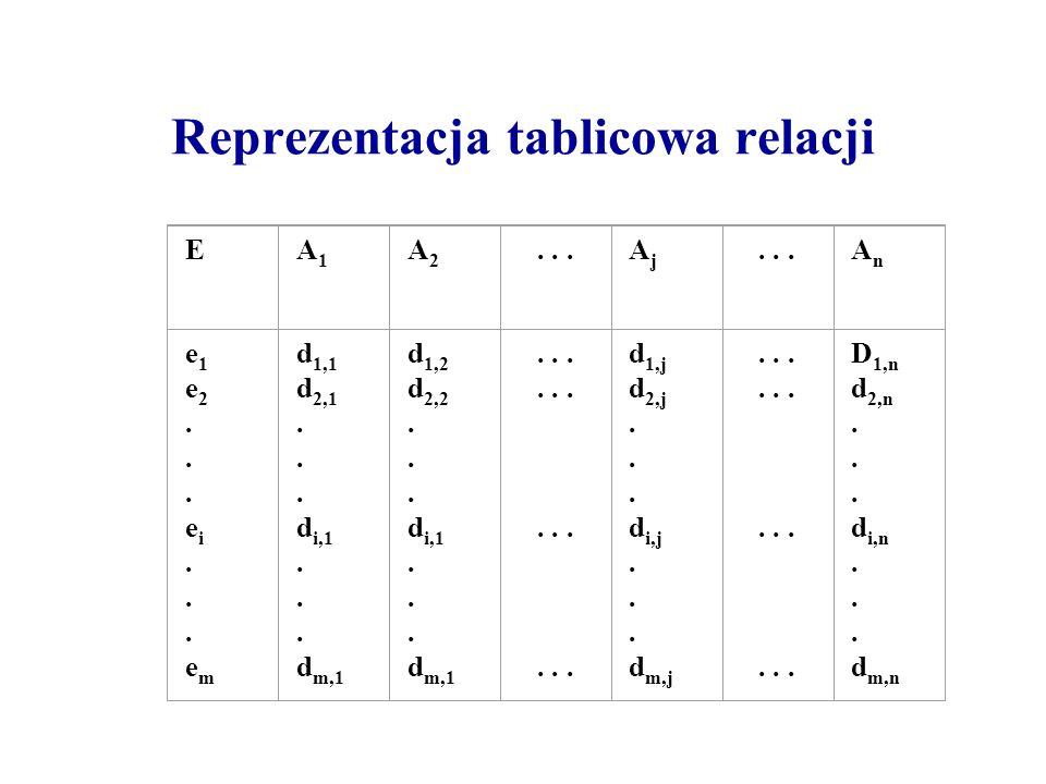 Reprezentacja tablicowa relacji EA1A1 A2A2...AjAj AnAn e1e2...ei...eme1e2...ei...em d 1,1 d 2,1. d i,1. d m,1 d 1,2 d 2,2. d i,1. d m,1......... d 1,j